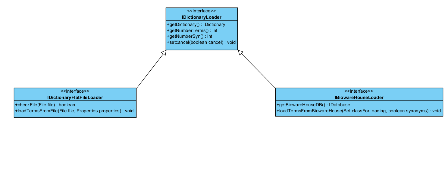 Uml class diagram anote2wiki dictionaries dcg ccuart Image collections
