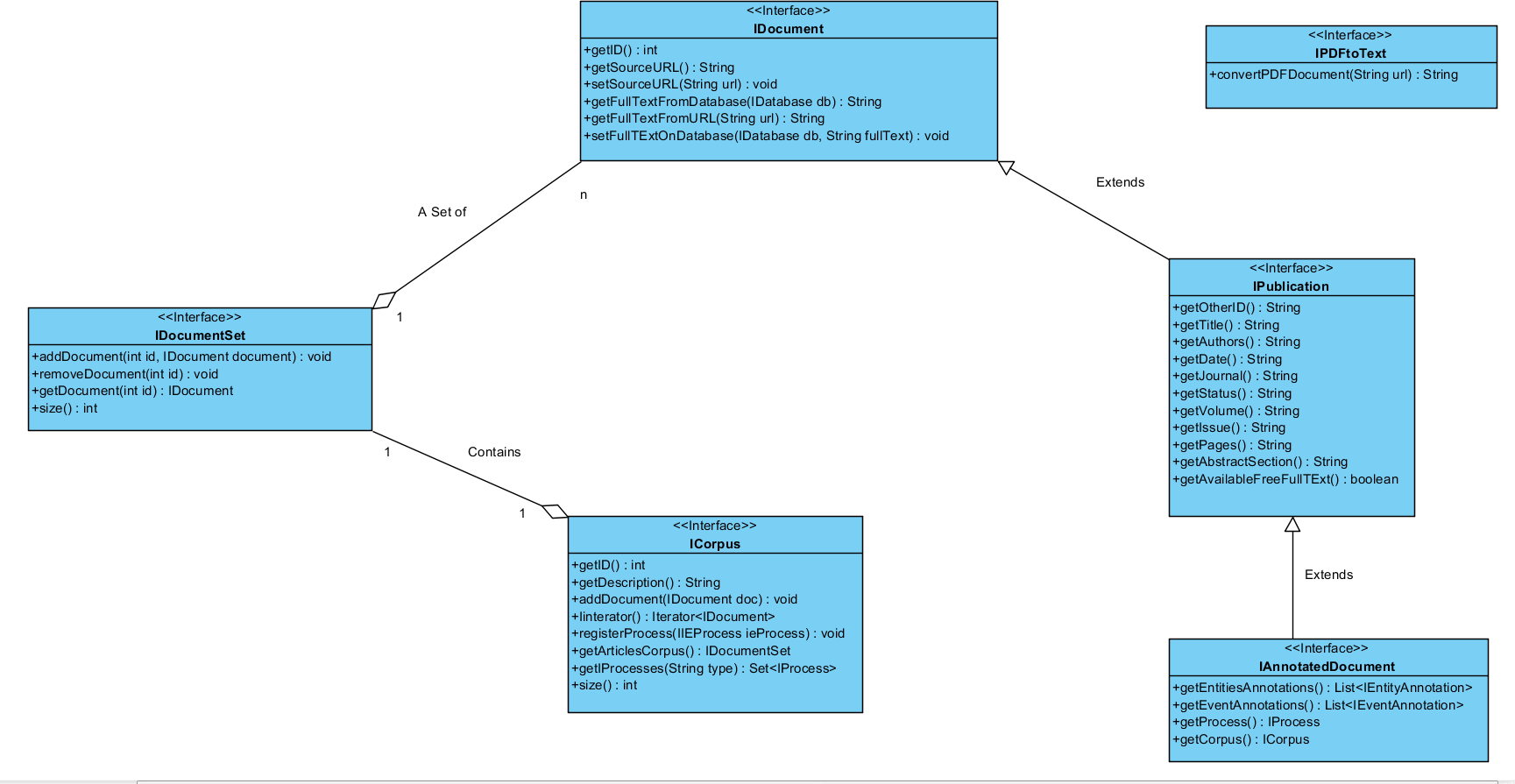 Uml class diagram anote2wiki corpora dcg ccuart Image collections